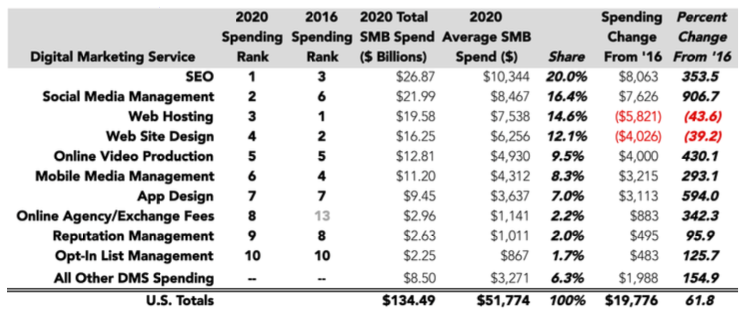 digital-marketing-strategy-budget-spend-chart